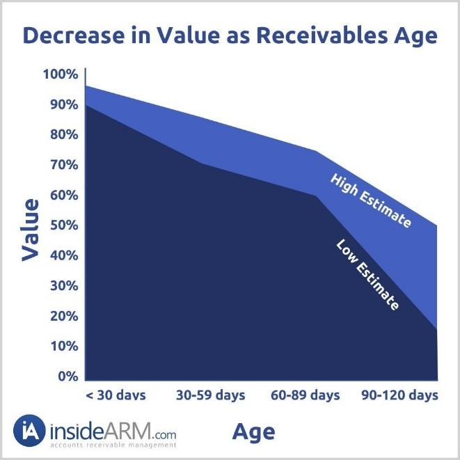 Inside ARM Debt Aging Graph